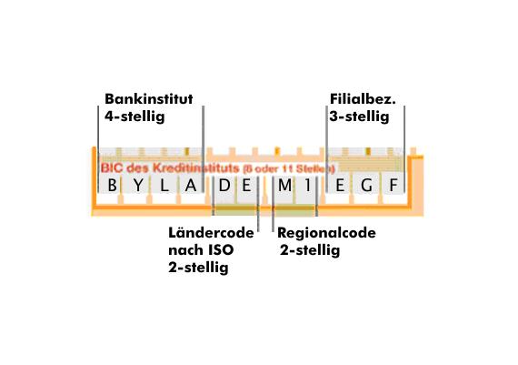 Wat is de BIC code ?